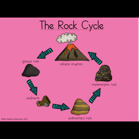 The Rock Cycle Power Point Teacher Guide and Worksheet 2