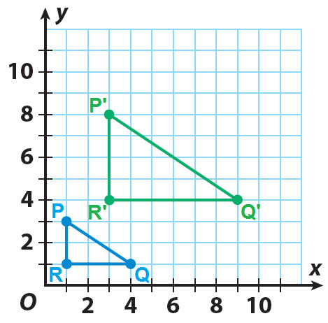 All are dilations of a single basic triangle The basic triangle and one of its dilations are shown on the grid Find the scale factor of the dilation