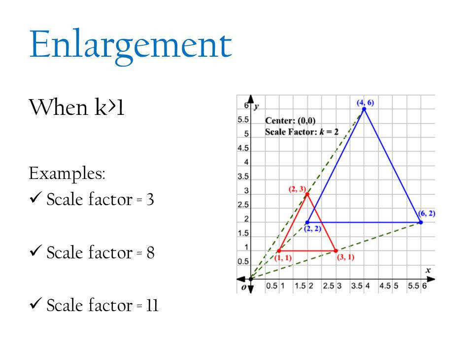8 Enlargement When k 1 Examples Scale factor = 3 Scale factor = 8