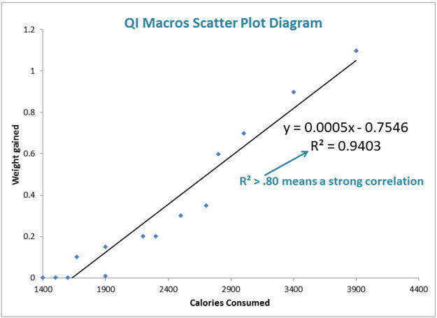 Example of an Excel Scatter Plot Diagram Created by QI Macros