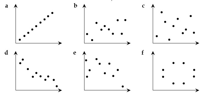 scatter plot negative correlation