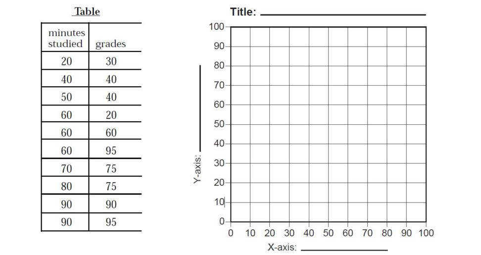 Scatter plot worksheets th grade Scatter Plot Worksheets With Answers Scatter Plots Worksheets 8th Grade Scatter Plot Worksheet Pdf Create A Scatter Plot