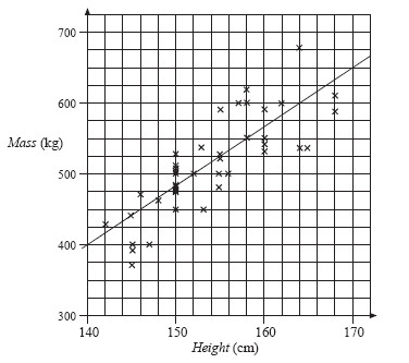 The scatter diagram shows the heights and masses of some horses The scatter diagram also shows a line of best fit