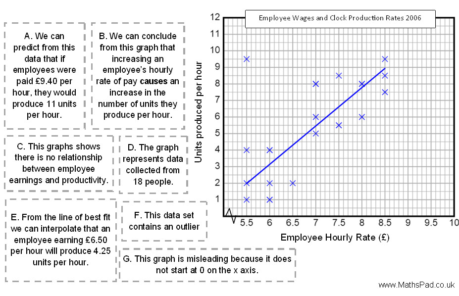 Graph Worksheets 3rd Grade additionally ter Plot Worksheets For Middle School   Free Printables Worksheet furthermore Box Plots GCSE Revision and Worksheets   Maths Made Easy besides  likewise Using Excel to Display a ter Plot and Show a Line of Best Fit as well Full Free Worksheets For 1st Grade Social Stus Dot Plot Graph in addition Real Life Graphs Resources   Tes likewise  also Category   Coloring for Education Jobs  6966927db5a8   Bbcpc   Page as well  moreover motion graph ysis worksheet Image of worksheet velocity time together with Ter Plot And Line Of Best Fit Worksheet   Checks Worksheet furthermore Worksheets 1 11 Sem 1  2015 Questions and Answers  pdf    P20007 likewise  also Polygon Word Search Answers Polygons And Quadrilaterals together with 19  Math Worksheets Go Quadratic Answers Mathematics 9. on ter plot worksheet with answers