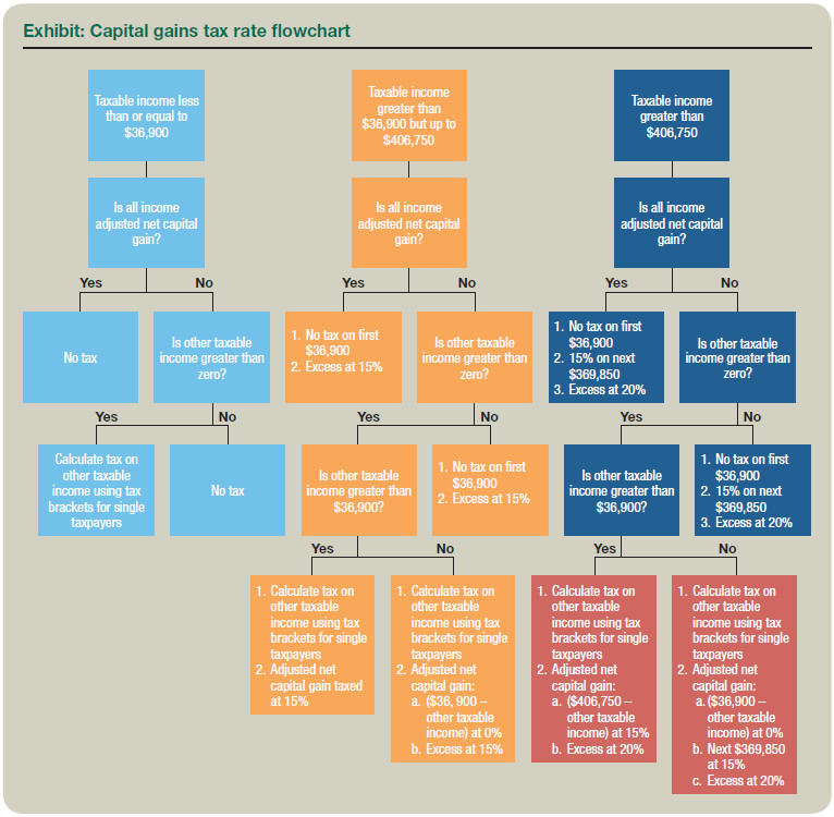 Qualified Dividends and Capital Gains Worksheet Flowchart