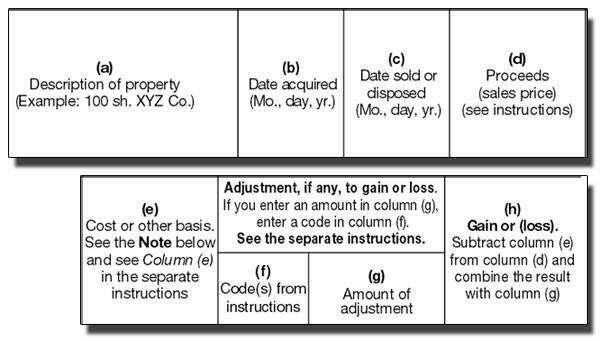 Form 8949 columns a Description of property example 100 sh