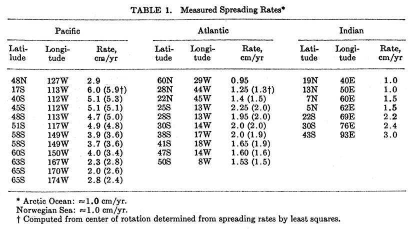Magnetic Seafloor and Deeper Reversals Table 1 Le Pichon 1968