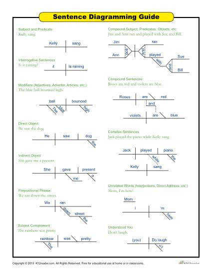 Printable Sentence Diagramming Guide