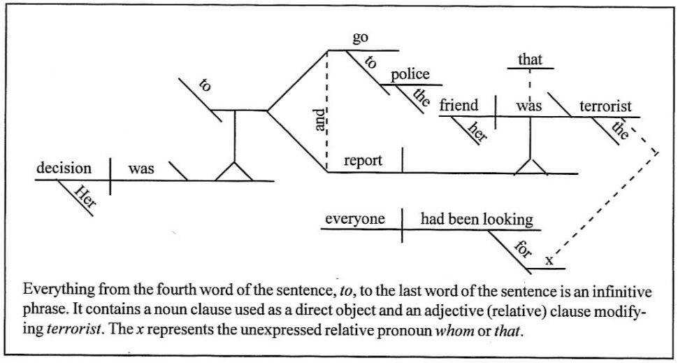 Diagram Diagramming Sentences Englisham Picture Ideas Dailydiagram34 Worksheets Grammar Generator 87 English Diagram Picture Ideas