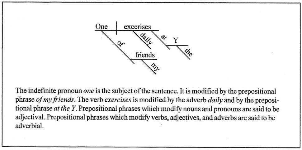 Diagram Dailydiagram2 Tremendous Diagram Verb Picture Ideas Diagramming Sentences Adverbial Phrase Vertebrae In Neckck