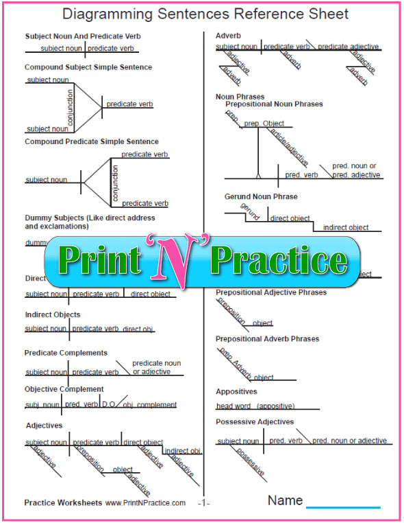 Diagramming Sentences Printable two page reference sheet of diagram charts This is the most