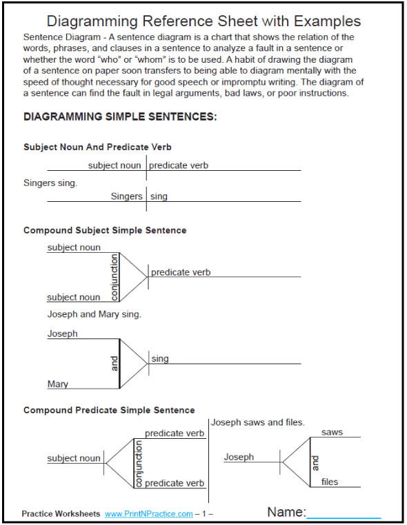 Diagramming Sentences Charts with examples for reference 10 pages DiagrammingSentences PrintableGrammarWorksheets