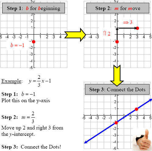 graphing lines using slope intercept