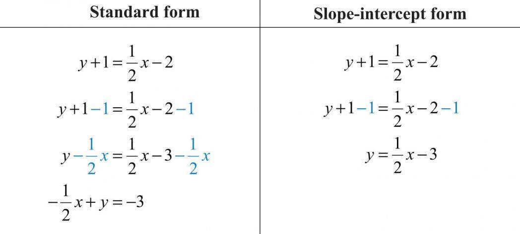 Slope Intercept Form Worksheet Homeschooldressage