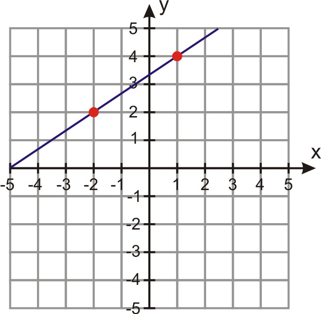 Now draw a line through the two points and extend the line in both directions