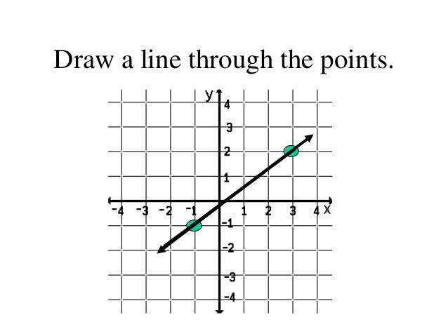 Draw a line through the points