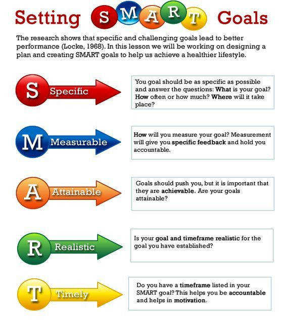 Here s a quick explanation of smart goals Most students wouldn t be familiar with · Smart Goals WorksheetGoal Setting