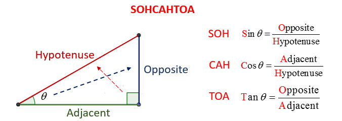 SOHCAHTOA How to solve trigonometry problems or questions Step 1 If no diagram is given draw one yourself Step 2 Mark the right angles in the diagram