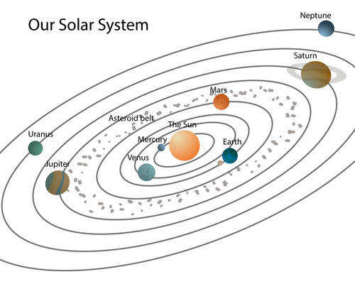 There are eight planets in the Solar System It is important to remember them in the correct order of their distance from the Sun Mercury Venus Earth