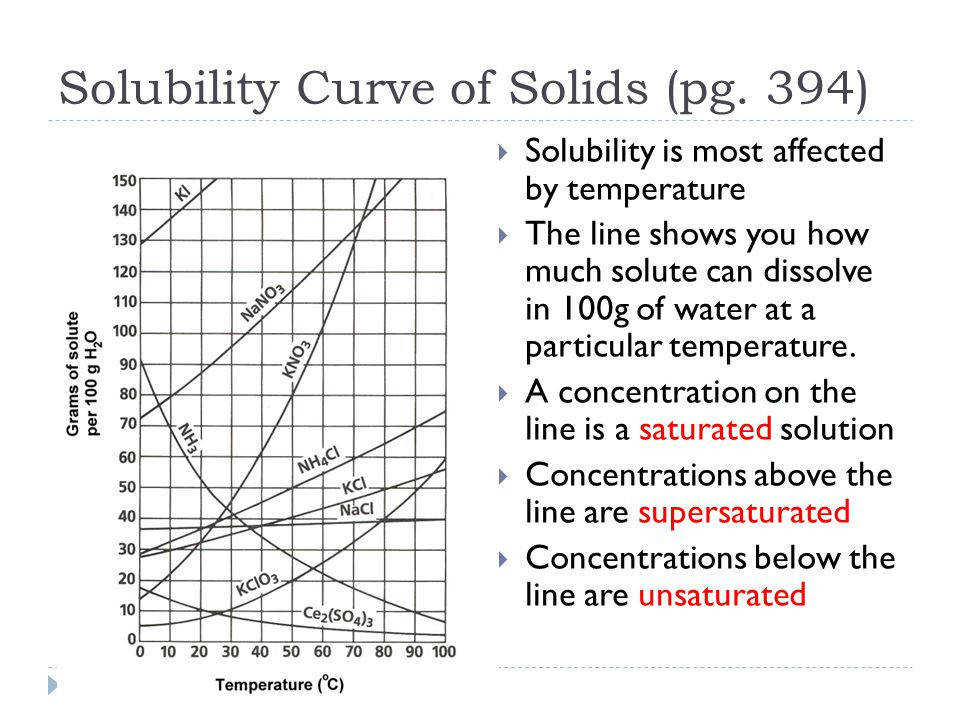 8 Solubility