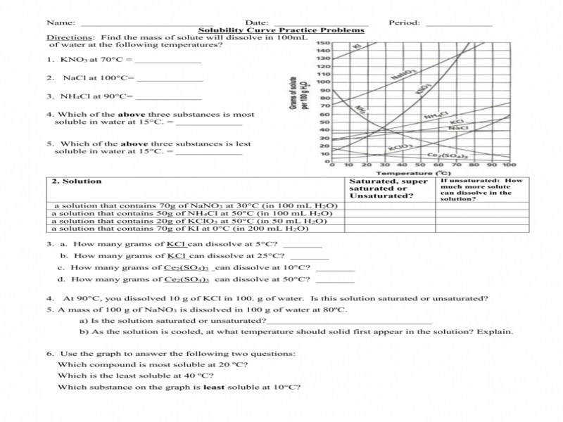 Solubility Curve Worksheet | Homeschooldressage.com