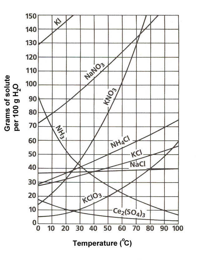 3 1 Solubility Curves