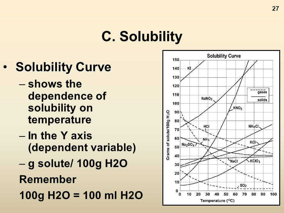 C Solubility Solubility Curve