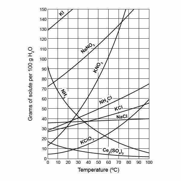 Solubility Curves Worksheet | Homeschooldressage.com
