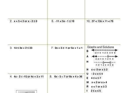 solving inequalities