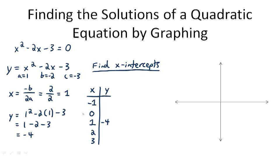Use Graphs and Technology to Solve Quadratic Equations Video Algebra
