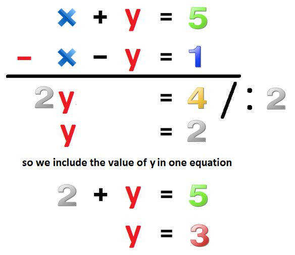 elimination method · Systems EquationsFree