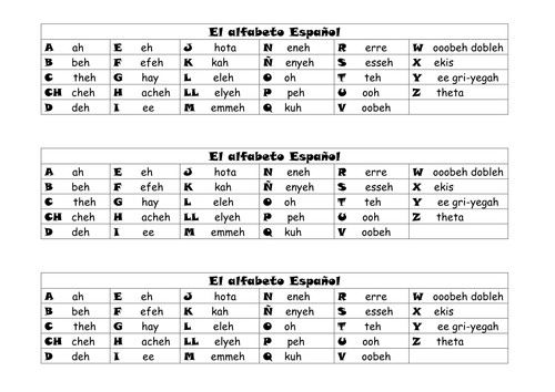 El alfabeto espa±ol Spanish Alphabet by lambgillott Teaching Resources Tes