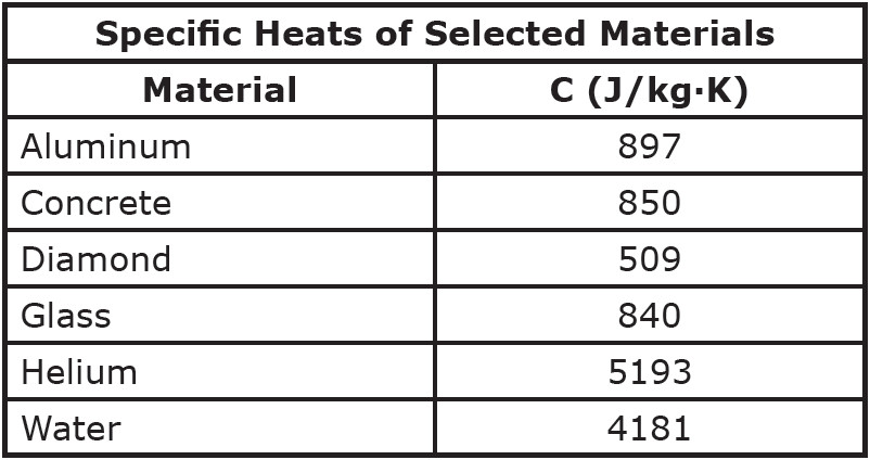 heat capacity table