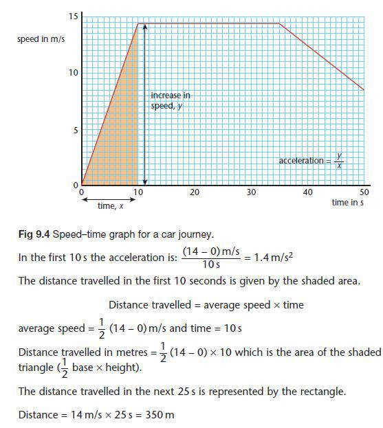 gcse time and Velocity worksheet forces Speed revision Acceleration distance
