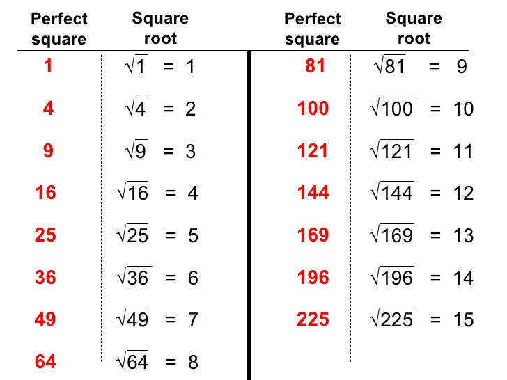 Number Names Worksheets table of square roots 1 100 Free