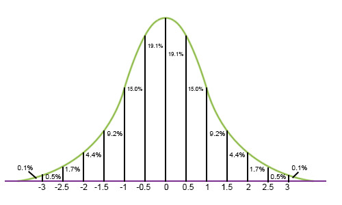 Standard Deviation and Normal Distribution Worksheets Practice and learn