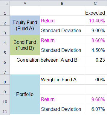 Calculating Portfolio Return and Standard Deviation This figure shows a worksheet used to
