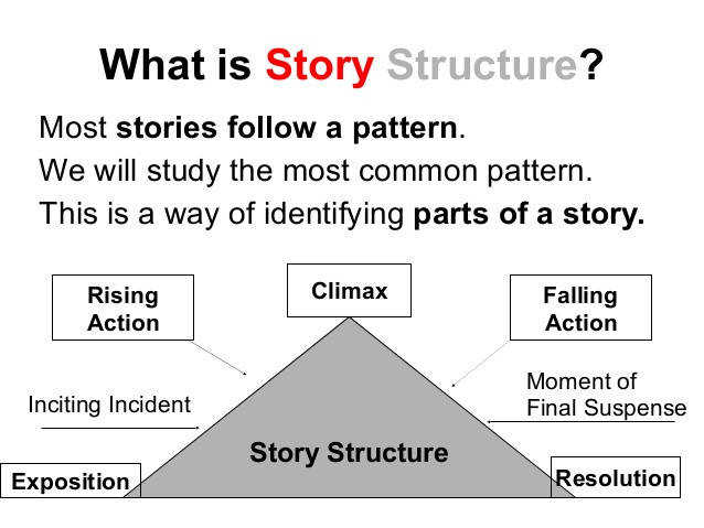 Story Structure Parts of the Story 2