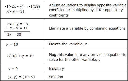 Solving Systems of Equations by Elimination Solving Systems of Equations by Elimination Quiz
