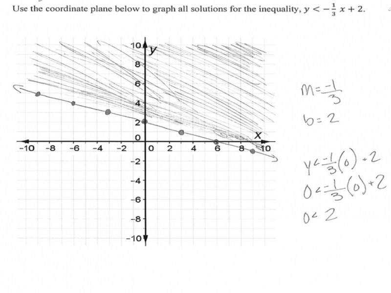 Graphing Linear Inequalities Students Are Asked To Graph A Strict