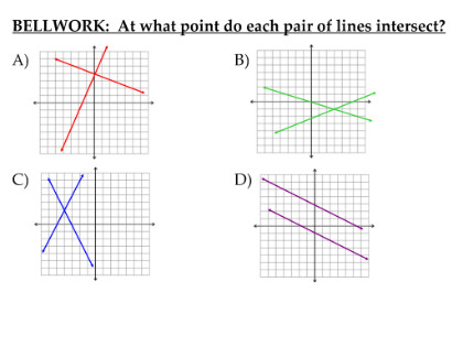 Solving Systems of 2 Linear Equations by Graphing