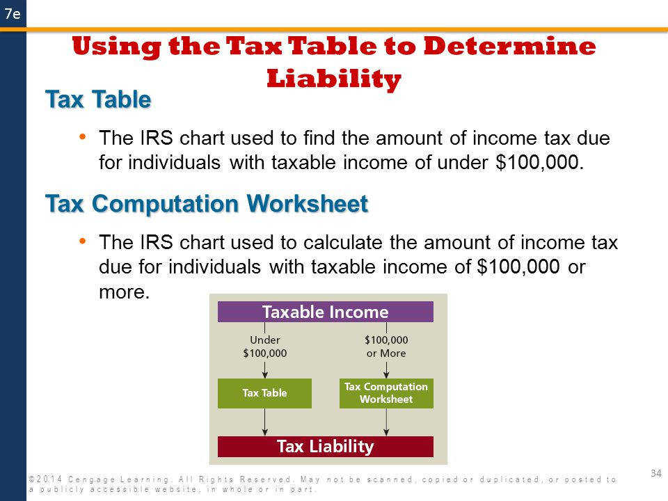 Using the Tax Table to Determine Liability