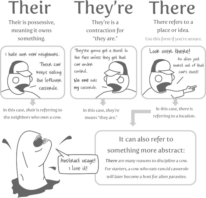 Grammar Worksheets For the Video Game Generation there and their vs they re