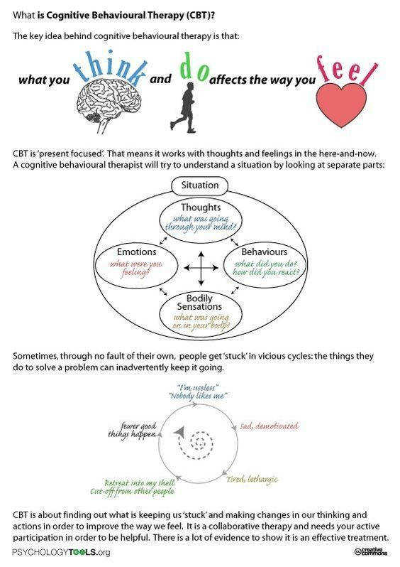 Worksheet describing the basics of cognitive behavioural therapy