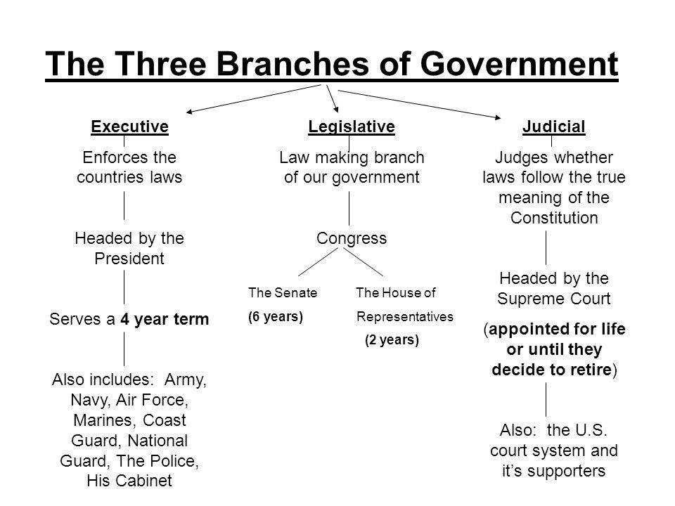 The Three Branches of Government Executive Enforces the countries laws Headed by the President Serves a