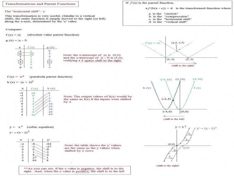 Math Plane Graphing I Transformations & Parent Functions