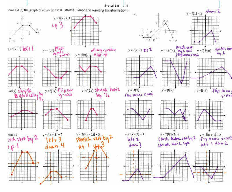 PF 13 Graphs Transformations to Power Polynomial Function Output
