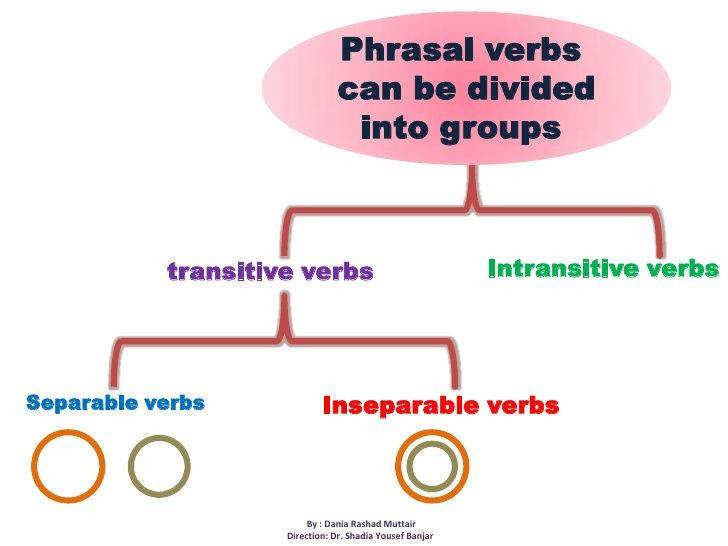 Phrasal verbs br can be divided into groups br Intransitive verbs br transitive verbs br Separable verbs br Ins