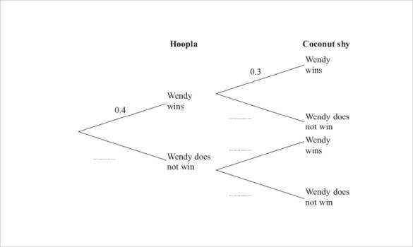 Probability & Sample Tree Diagram Free Download