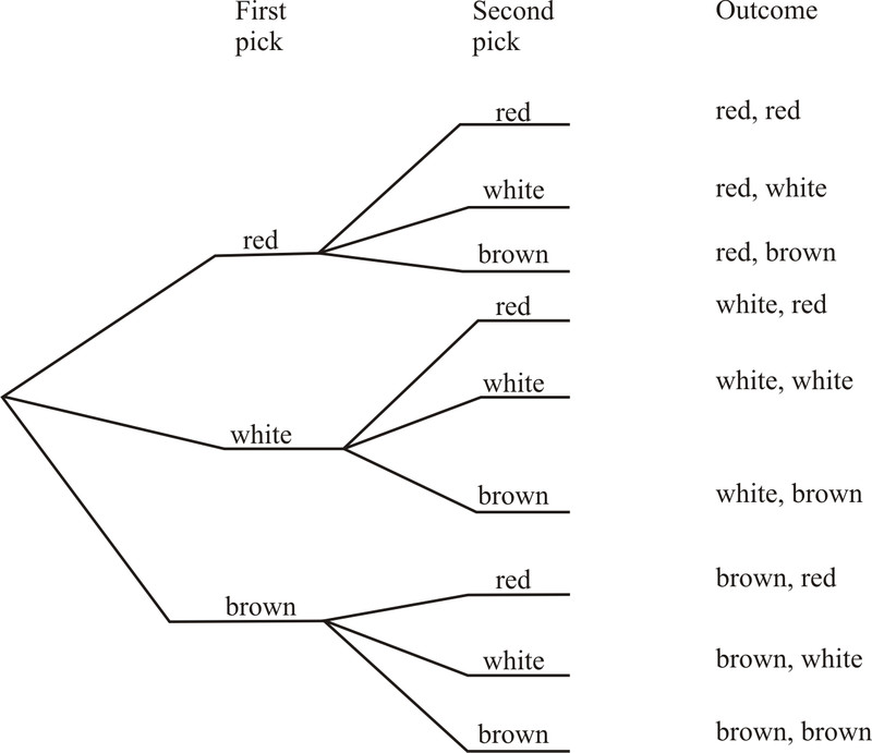 Probability Tree Diagrams Worksheet Samsungblueearth